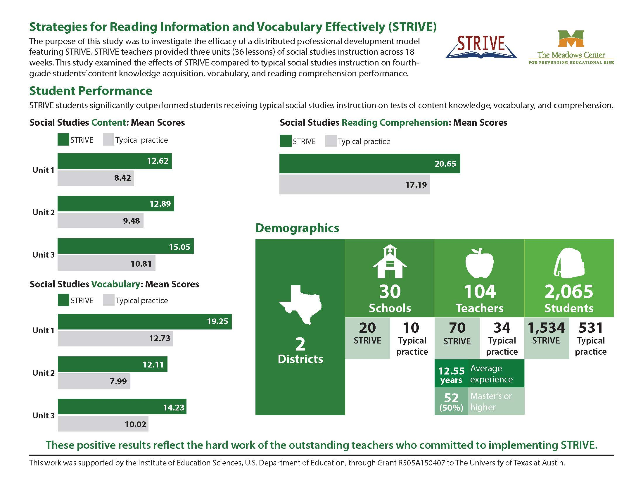 2018 Infographic showing the STRIVE's student performance, demographics, and social validity