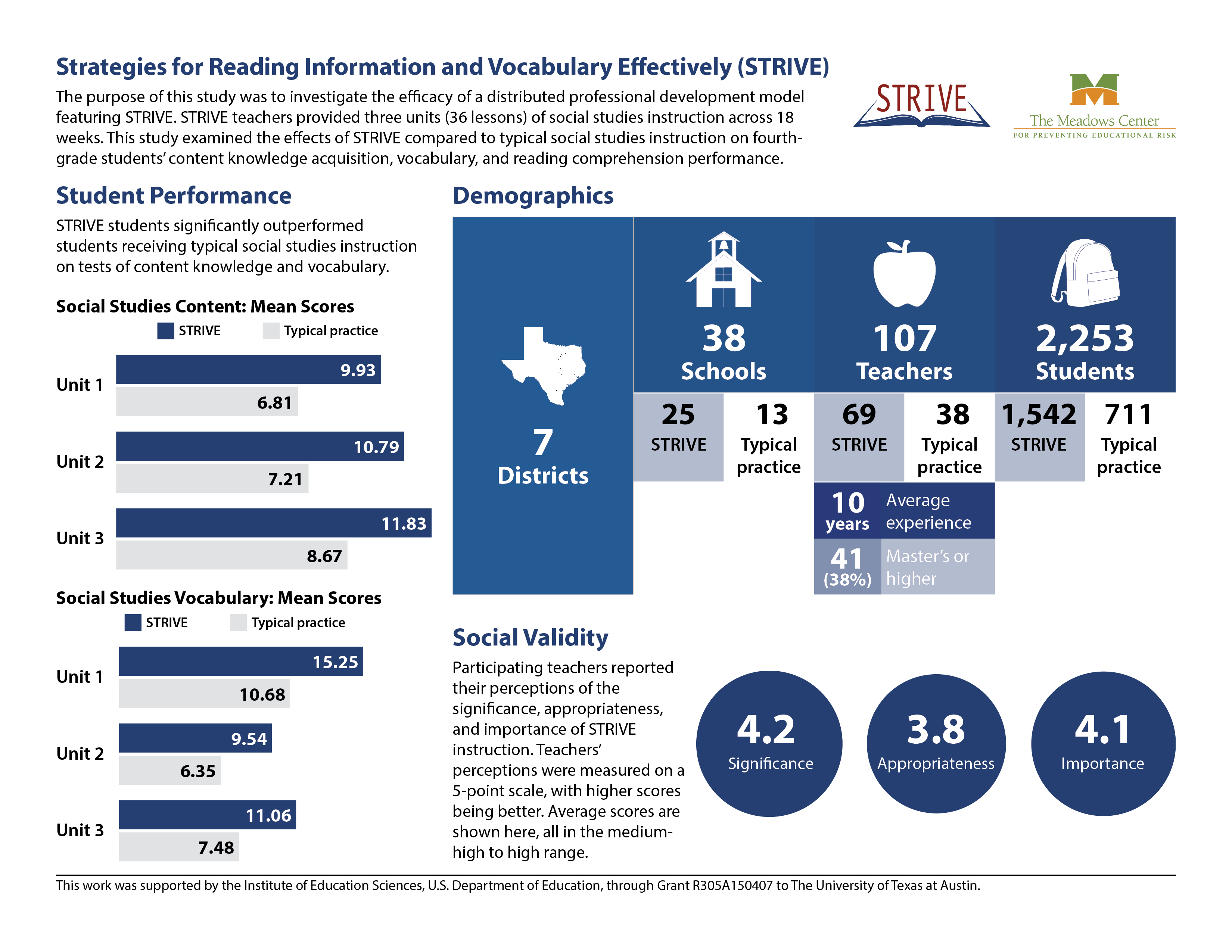 Infographic showing the STRIVE's student performance, demographics, and social validity